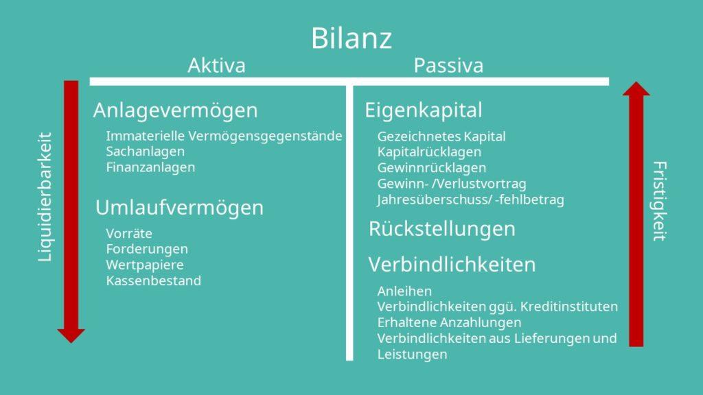 Bilanz Aufbau, Bilanz, Bilanzpositionen, Bilanzstruktur, Bilanz Aktiva, Bilanz Passiva