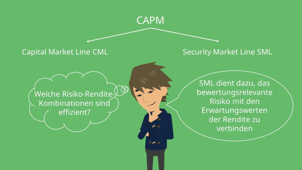 CAPM: Capital Market Line und Security Market Line