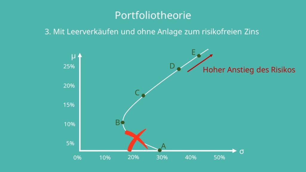 Portfoliotheorie 3. Szenario
