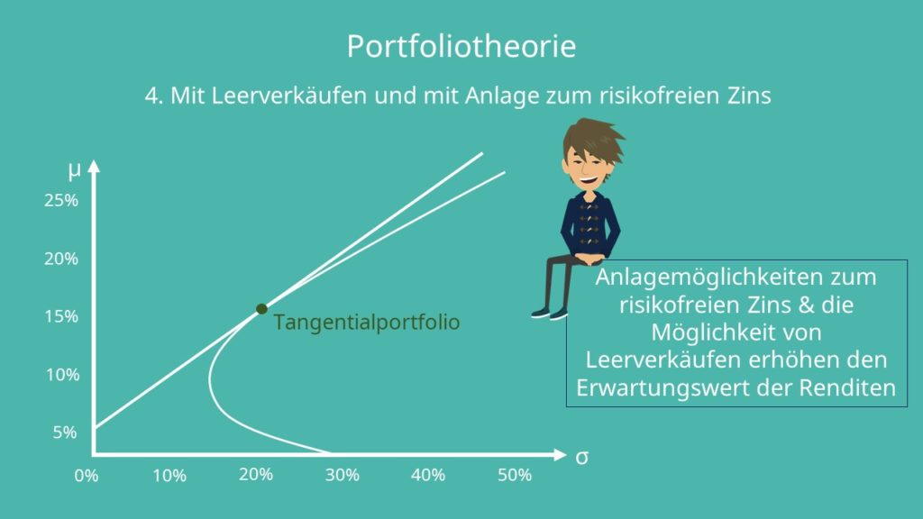Portfoliotheorie 4. Szenario