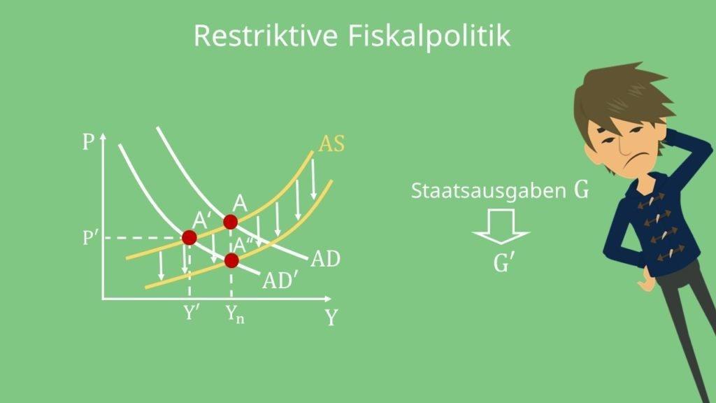 AS AD Modell: Restriktive Fiskalpolitik