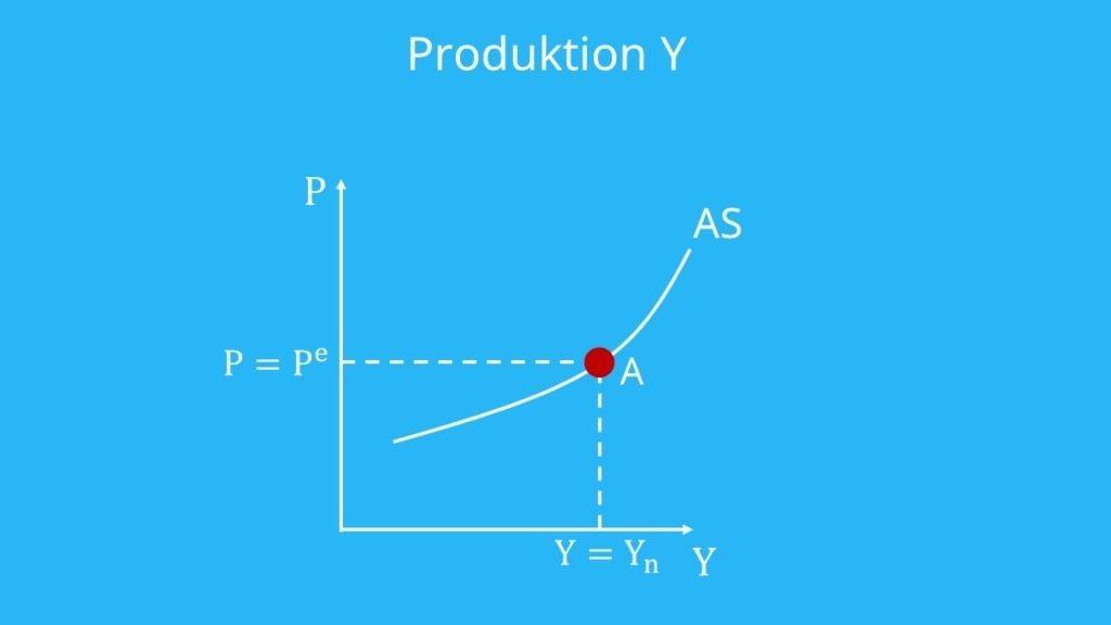 AS Kurve: Produktion Y