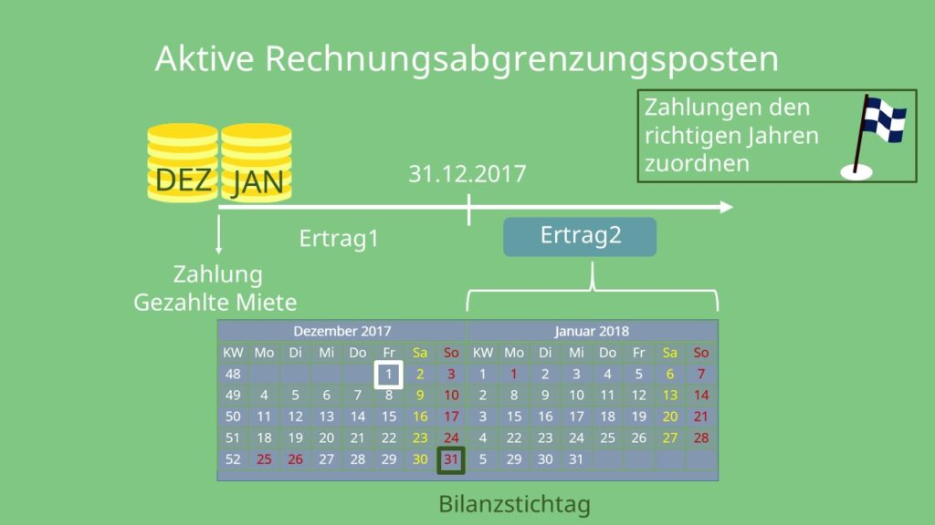 aktive rechnungsabgrenzung - Rechnungsabgrenzungsposten Beispiele