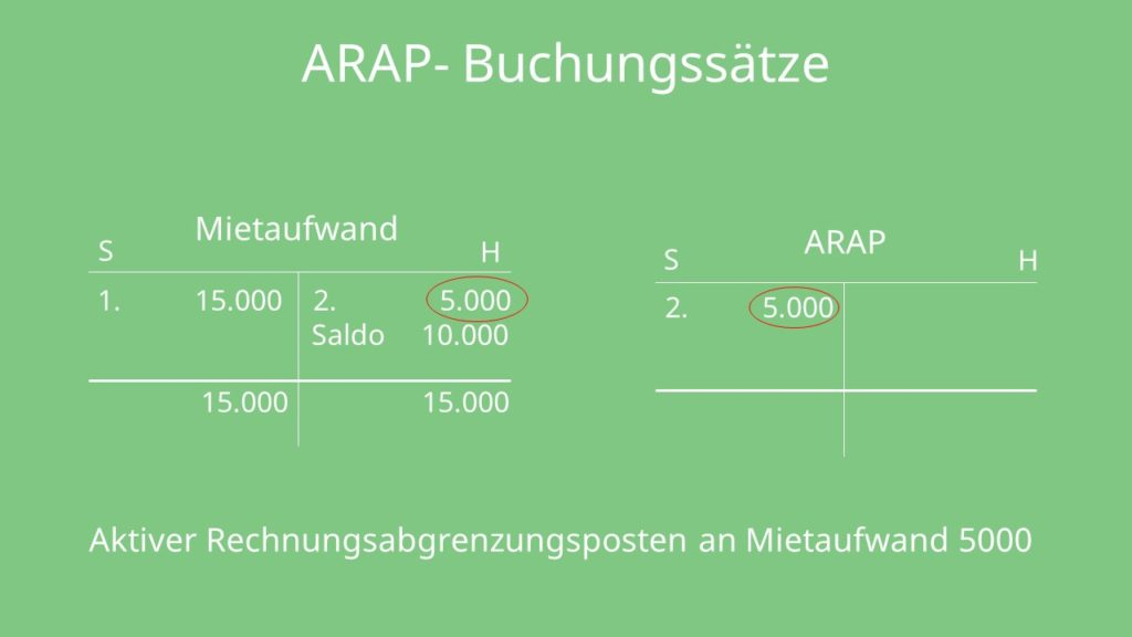 Aktive Rechnungsabgrenzung, Rechnungsabgrenzungsposten, bilanz