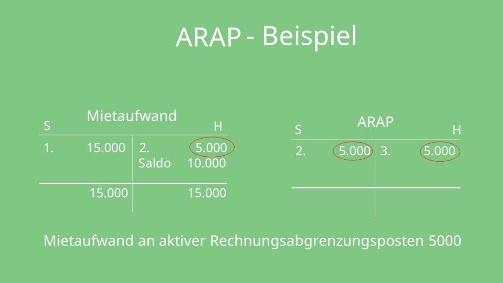 ARAP, Aktive Rechnungsabgrenzung, Rechnungsabgrenzungsposten