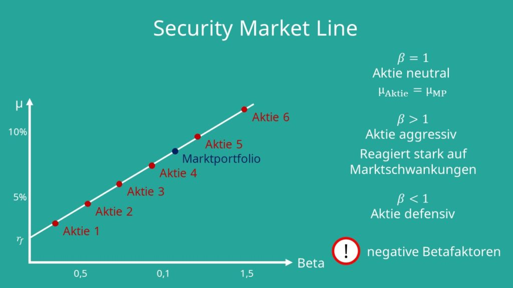Security Market Line: Betafaktor