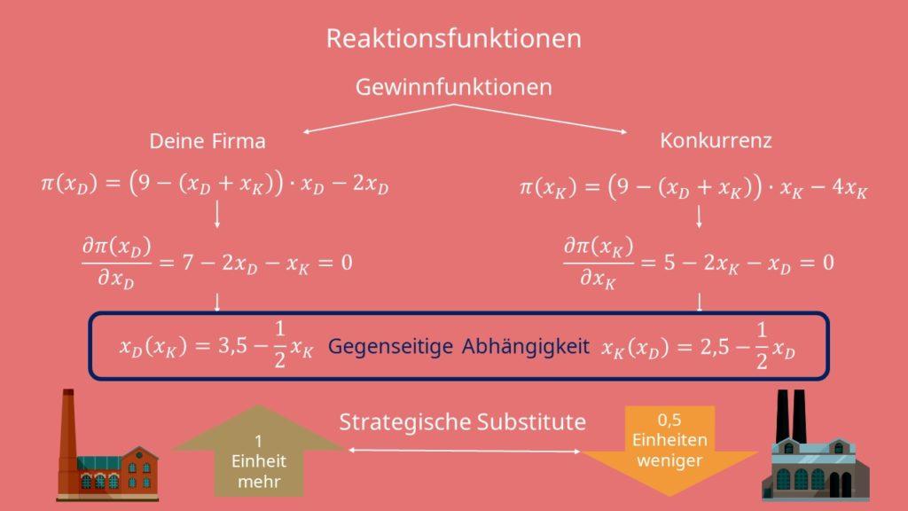 Reaktionsfunktion aufstellen, Strategische Substitute, Reaktionsfunktion