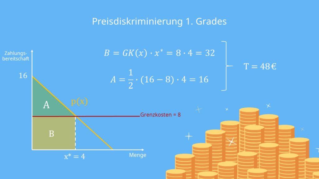 Preisdiskriminierung 1. Grad, Preisdiskriminierung berechnen