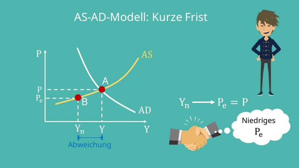 AS-AD-Modell: Kurze Frist