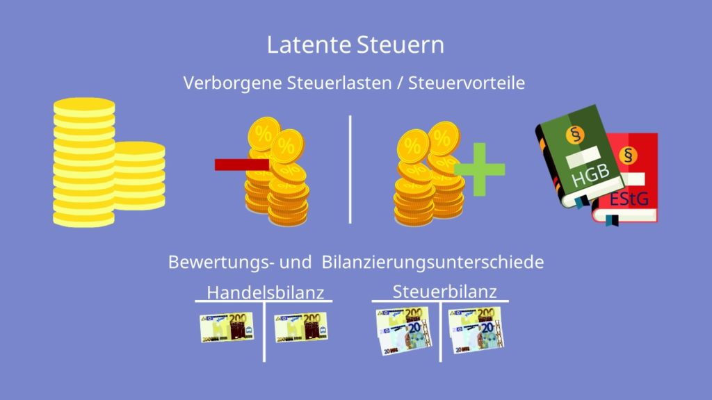 Latente Steuern