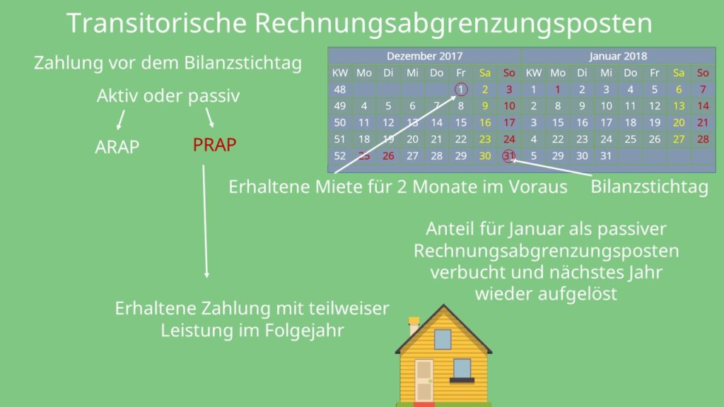 Rechnungsabgrenzungsposten - einfach erklärt für dein BWL ...