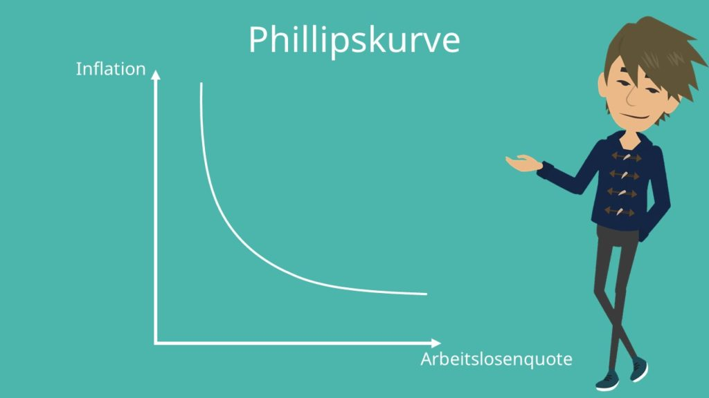 Phillipskurve, modifizierte Phillipskurve, erweiterte Phillipskurve, Inflationsrate, Arbeitslosenquote Phillipskurve Definition