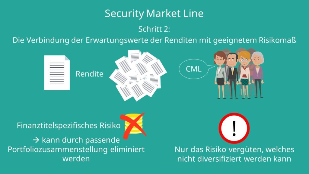 CAPM: Security Market Line