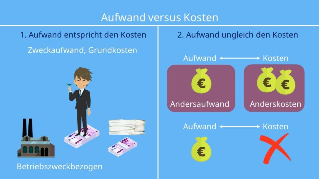 Aufwand Kosten: Andersaufwand/Anderskosten