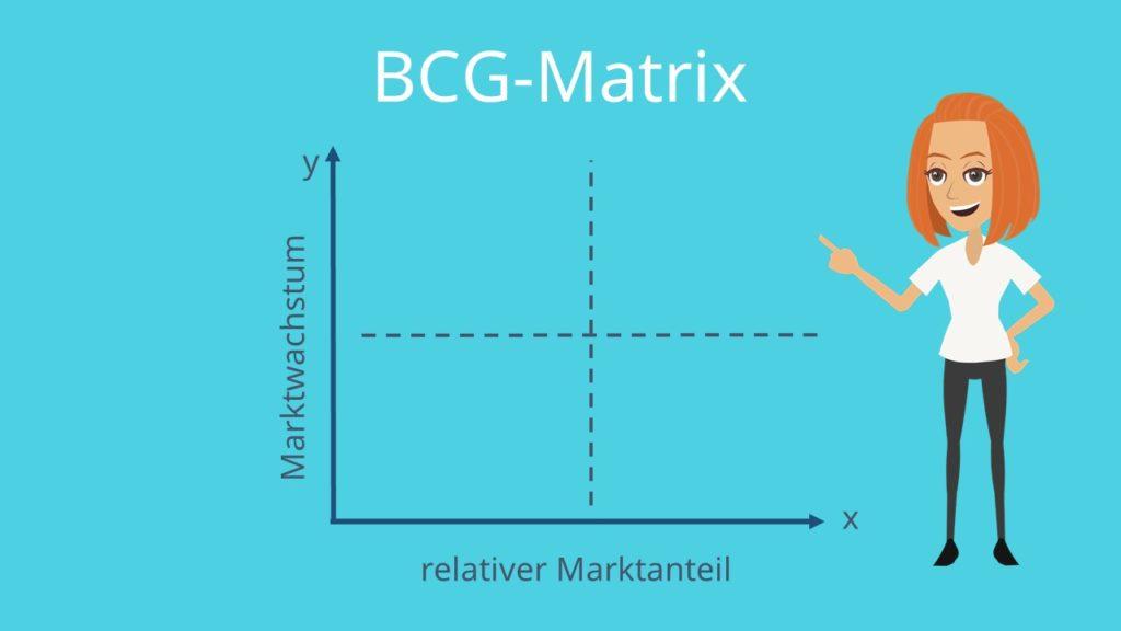 BCG-Matrix erstellen