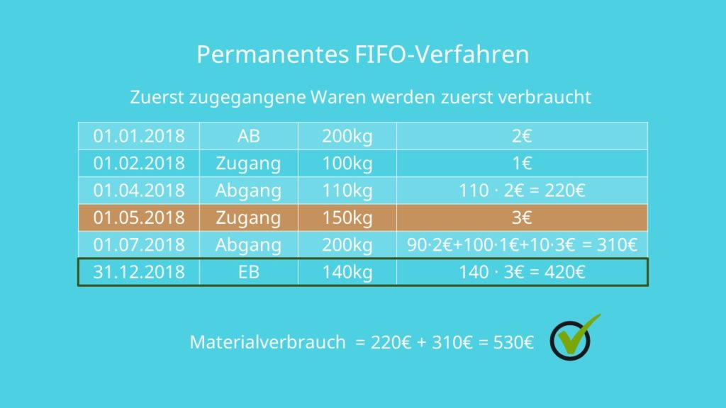 FIFO FIFO-Verfahren permanente FIFO-Methode First In First Out