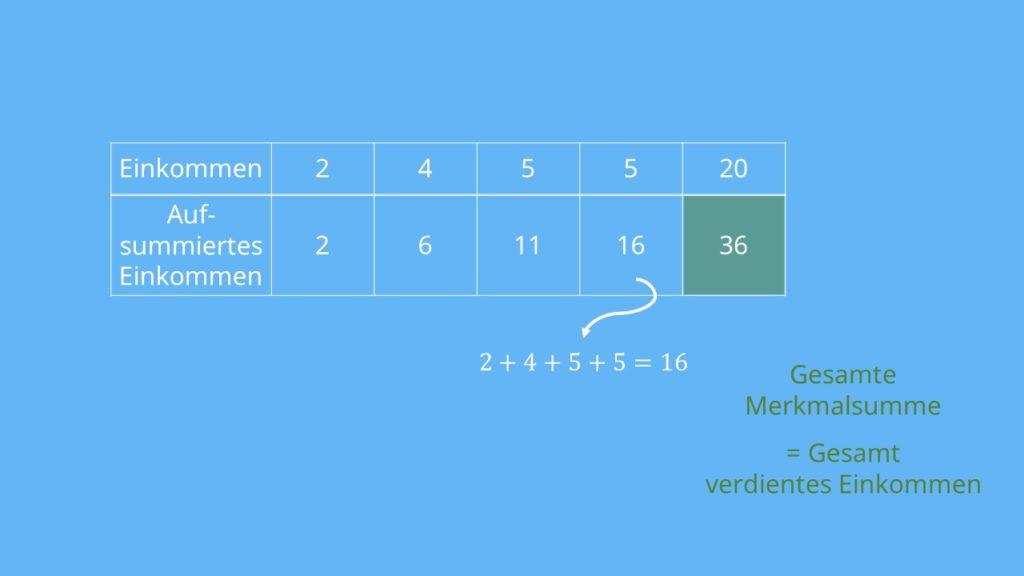 Berechnung Gesamte Merkmalsumme, Lorenzkurve, Loremzkurve zeichnen, Lorenzkurve berechnen