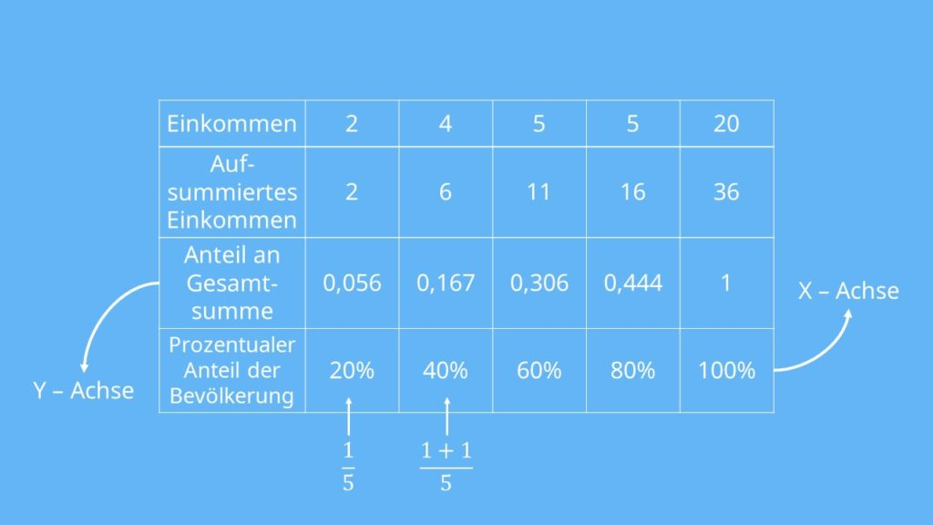 Lorenzkurve, Lorenzkurve zeichnen, Lorenzkurve berechnen, Lorenzkurve Definition