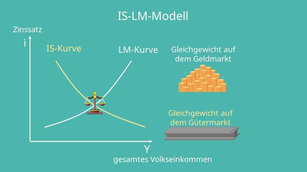 IS-LM Modell, Expansive Fiskalpolitik, IS-LM Modell expansive Fiskalpolitik, Expansive Fiskalpolitik Beispiel