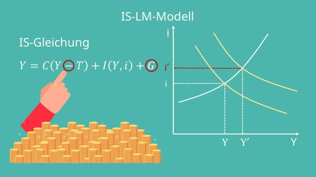 IS-LM Modell, Expansive Fiskalpolitik, IS-LM Modell einfach erklärt, IS-LM Modell expansive Fiskalpolitik, Expansive Fiskalpolitik Beispiel