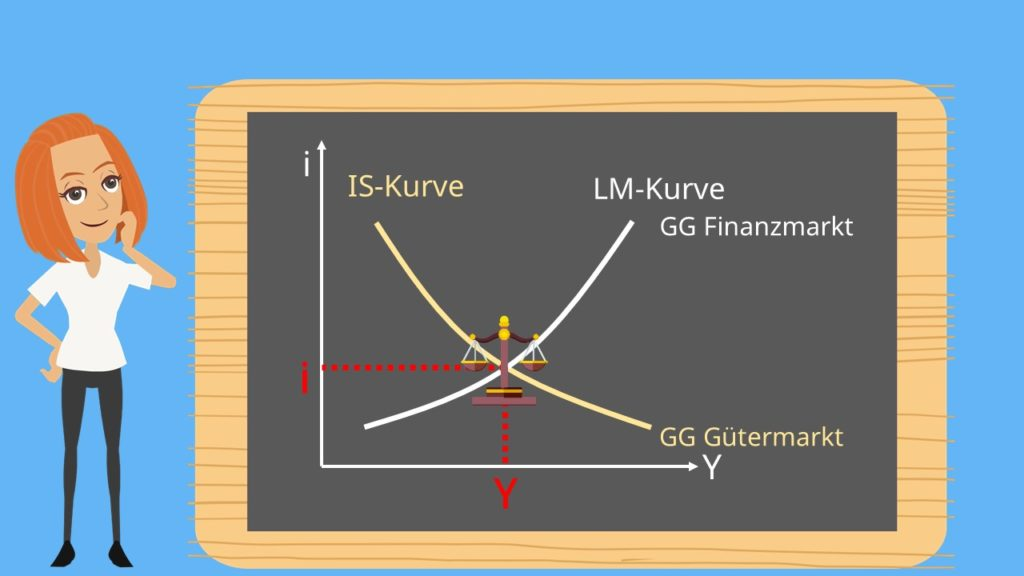expansive Geldpolitik, gleichgewicht, finanzmarkt, Gütermarkt, IS-Kurve, LM-Kurve