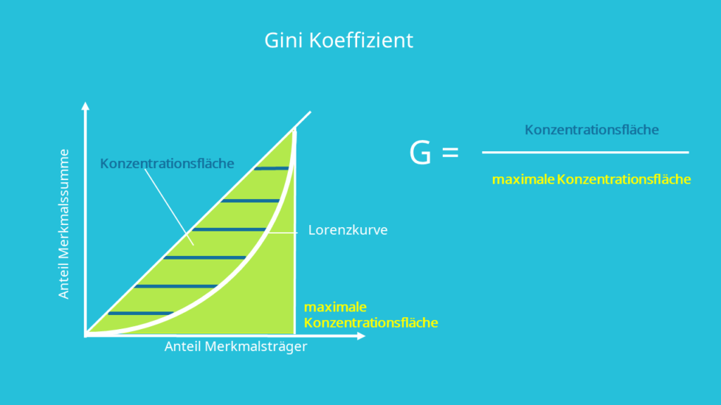 Gini Koeffizient, Gini Index, Berechnung, Definition