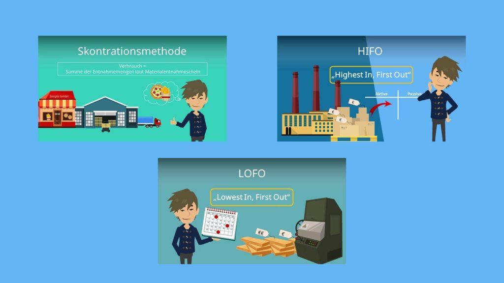 Skontrationmethode, HIFO Verfahren, FIFO, LOFO, HIFO