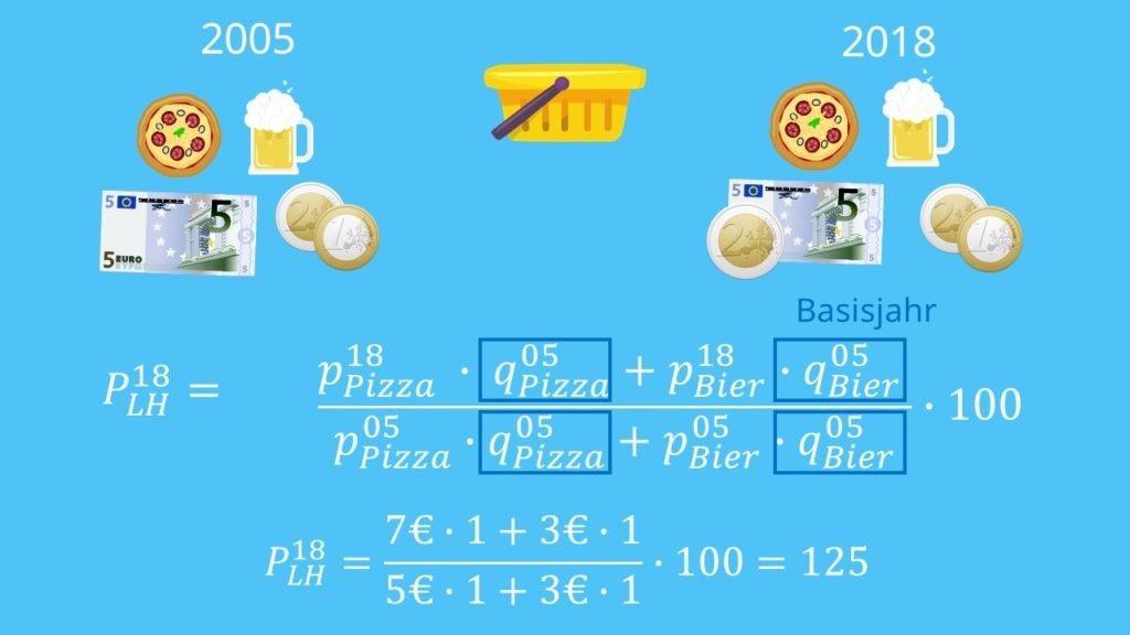 Beispiel zur Berechnung des Laspeyres Index