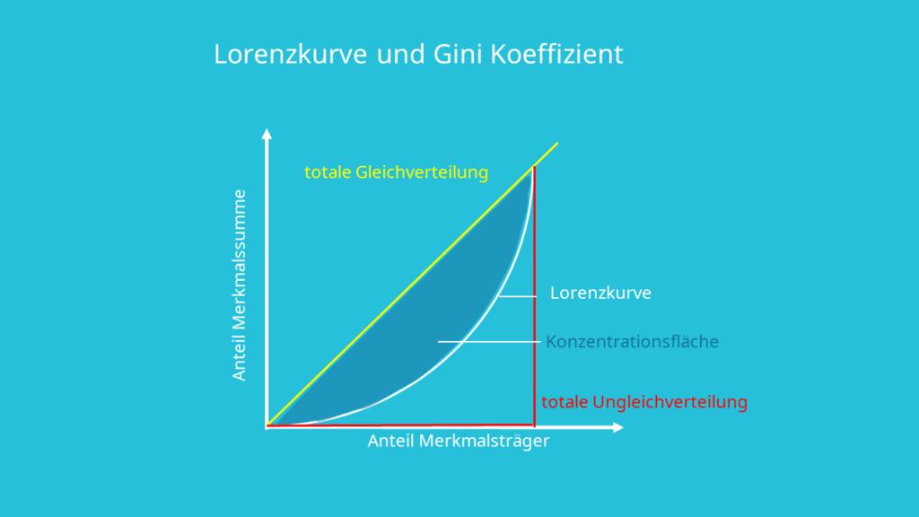 Lorenzkurve, Gini Koeffizient, Berechnung, Konzentrationsfläche