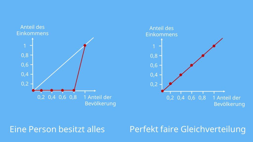 Lorenzkurve zeichnen, Lorenzkurve berechnen, Lorenzkurve Definition