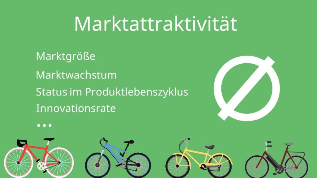McKinsey Matrix: Marktattraktivität