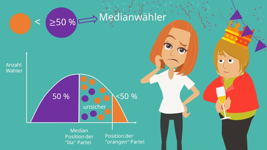 Medianwählertheorem