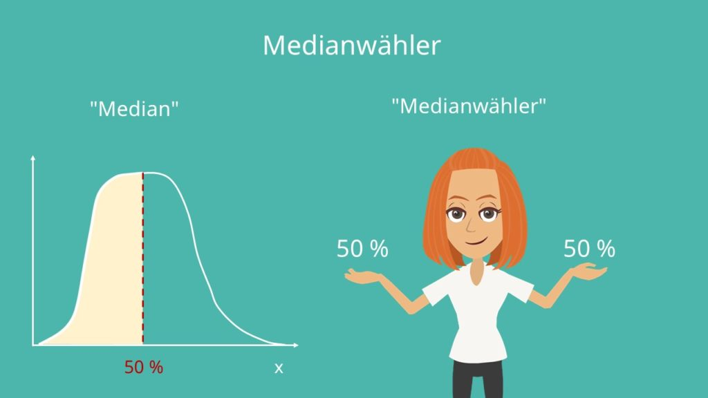 Medianwählertheorem, Median