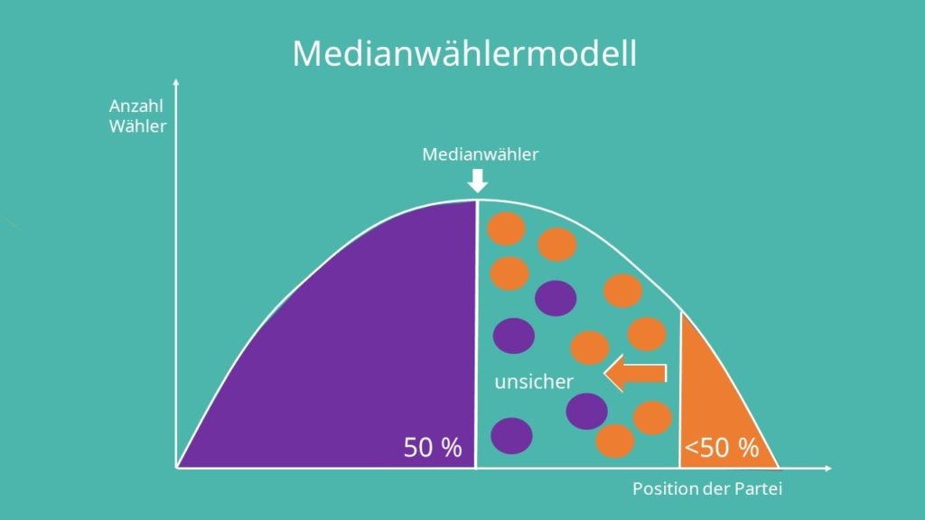 Medianwählertheorem, Medianwähler