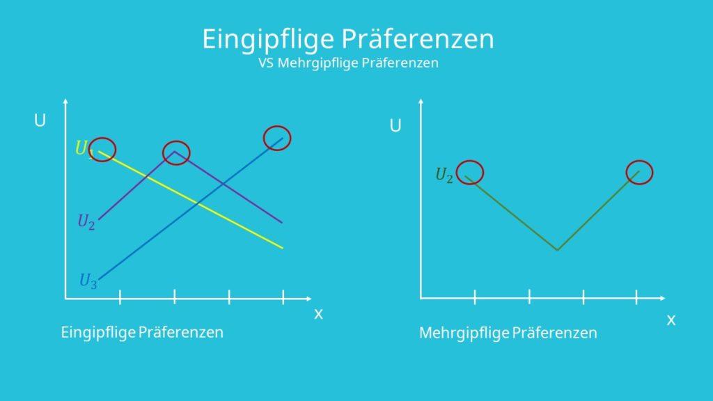 Medianwählertheorem, eingipflige Präferenzen