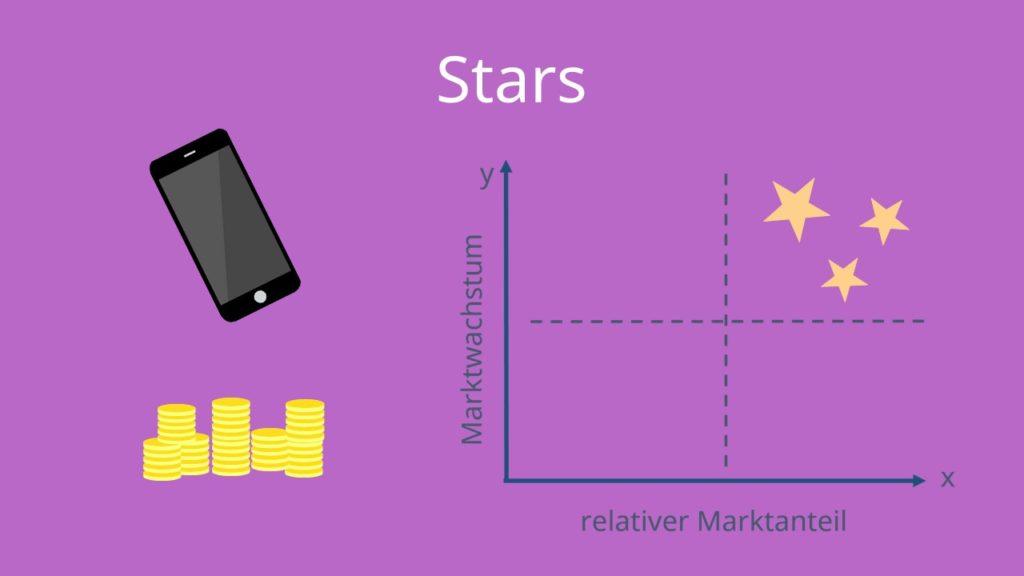 BCG Matrix Stars bzw. BCG Portfolio