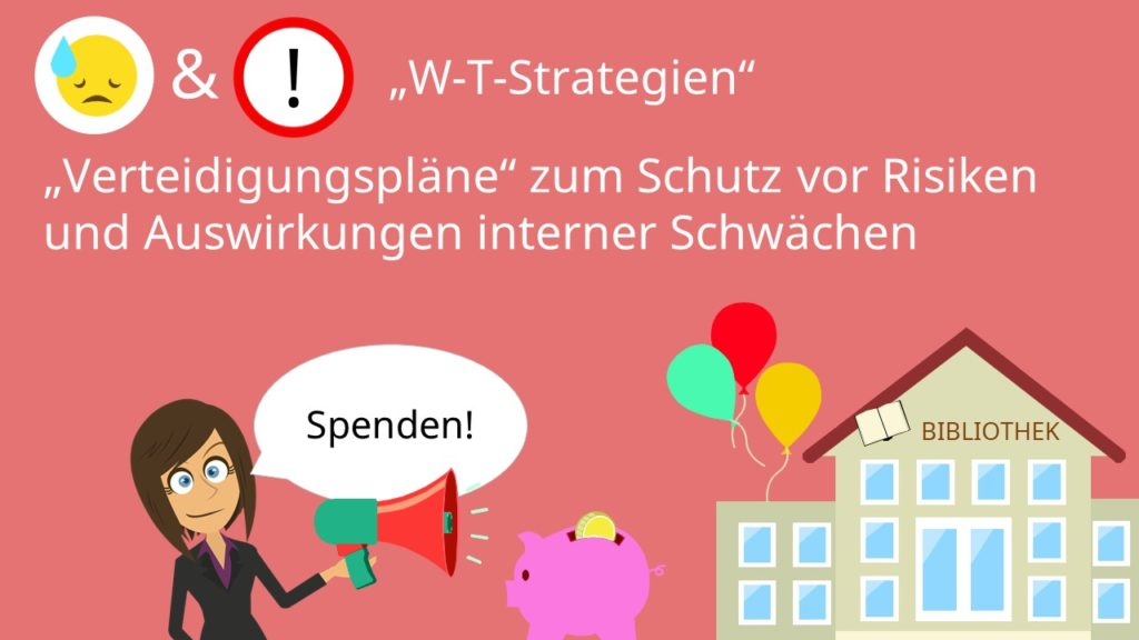 W-T-Strategie SWOT-Analyse