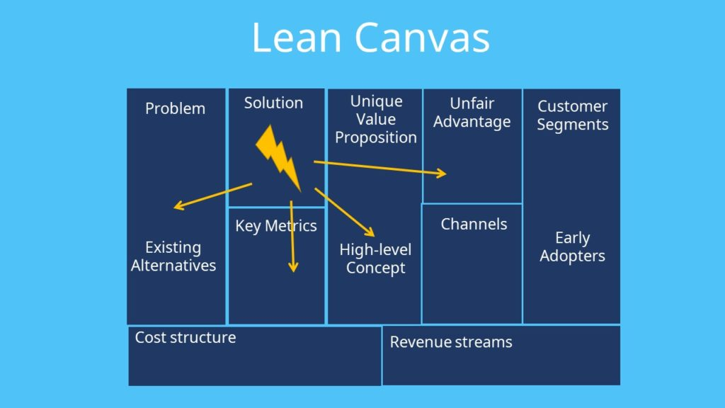 Lean Canvas, Business Model Canvas Template, Business Canvas, Business Model Canvas Beispiele
