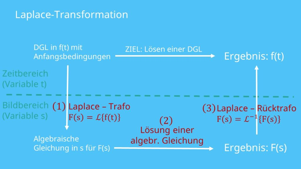 Laplace-Transformation, Laplace-Transformation Beispiel