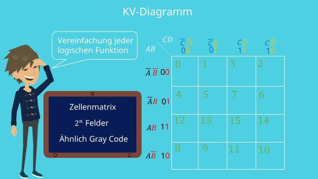 KV-Diagramm