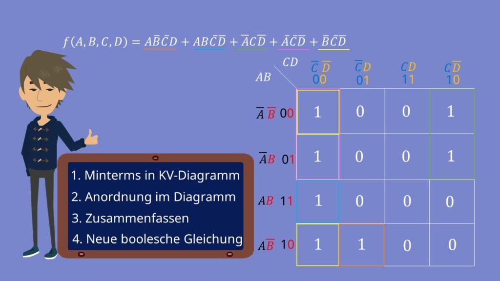 KV-Diagramm erstellen