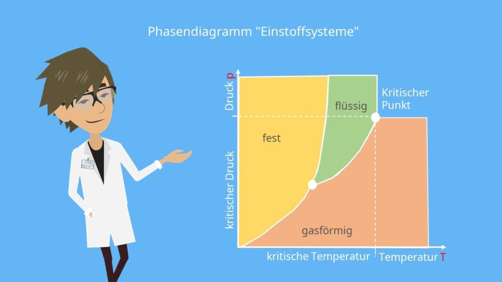 Einstoffsystem, Zustandsdiagramm, Zustandsgrößen, Aggregatzustände, Gibbssche Phasenregel, Thermodynamik, fest, flüssig, gasförmig