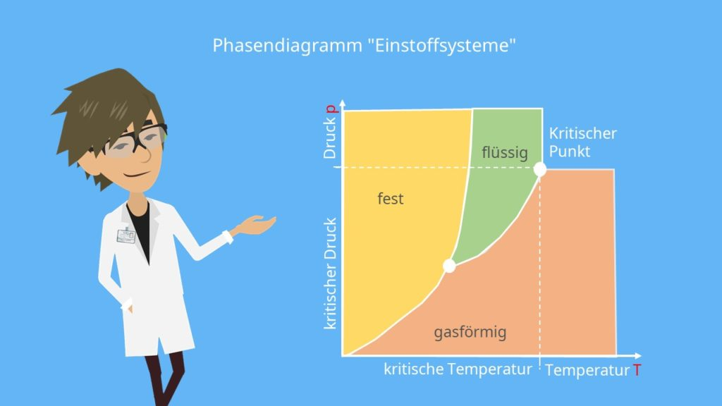 Gibbssche Phasenregel, Phasendiagramm