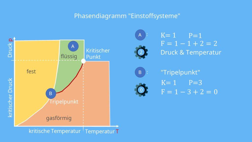 Gibbssche Phasenregel, Einstoffsystem, Thermodynamik, Druck, Temperatur, Tripelpunkt, Phasendiagramm