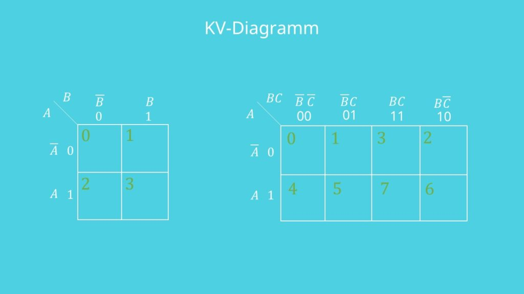 KV-Diagramm 3 Variablen