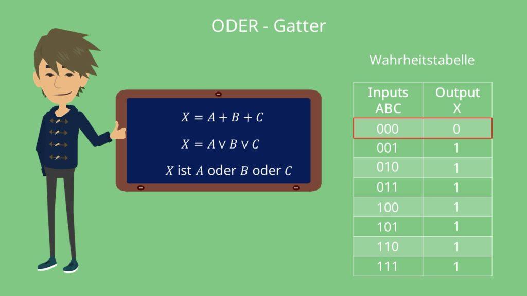 ODER-Gatter Wahrheitstabelle