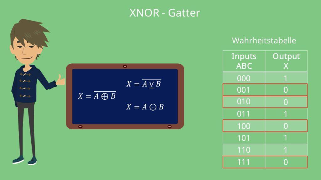 XNOR-Gatter Wahrheitstabelle