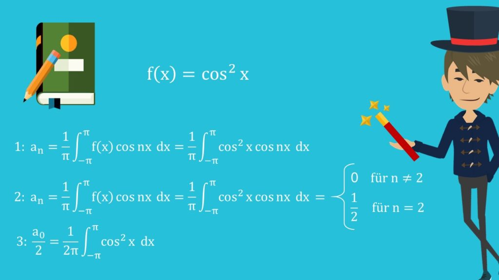 Fourierreihe Beispiel