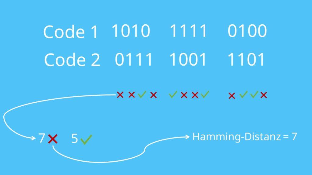 Beispiel Hamming-Distanz