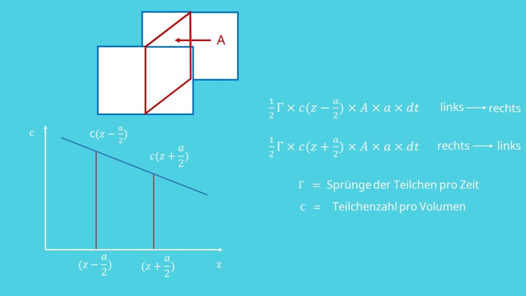 Ficksches Gesetz, Diffusion, Diffusionsgesetze, dreidimensionales Modell, Teilchensprünge, Teilchenzahl, Teilchenstromdichte